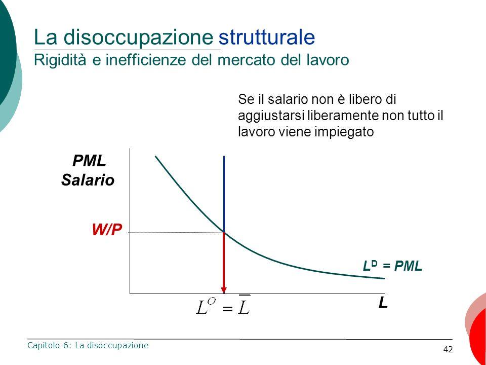 42 La disoccupazione strutturale Rigidità e inefficienze del mercato del lavoro Capitolo 6: La disoccupazione L PML Salario L D = PML W/P Se il salario non è libero di aggiustarsi liberamente non tutto il lavoro viene impiegato
