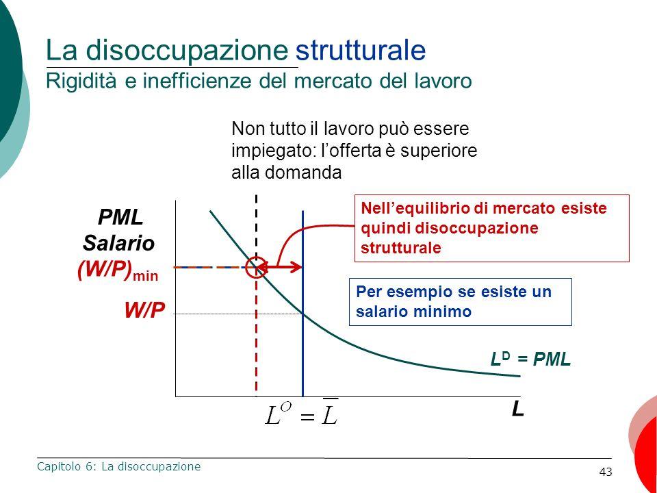 43 La disoccupazione strutturale Rigidità e inefficienze del mercato del lavoro Capitolo 6: La disoccupazione L PML Salario L D = PML W/P Per esempio se esiste un salario minimo Non tutto il lavoro può essere impiegato: lofferta è superiore alla domanda Nellequilibrio di mercato esiste quindi disoccupazione strutturale (W/P) min