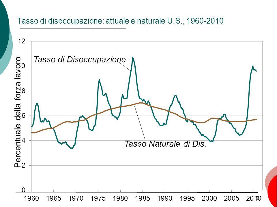 5 Tasso di disoccupazione: attuale e naturale U.S., 1960-2010 Percentuale della forza lavoro Tasso di Disoccupazione Tasso Naturale di Dis.