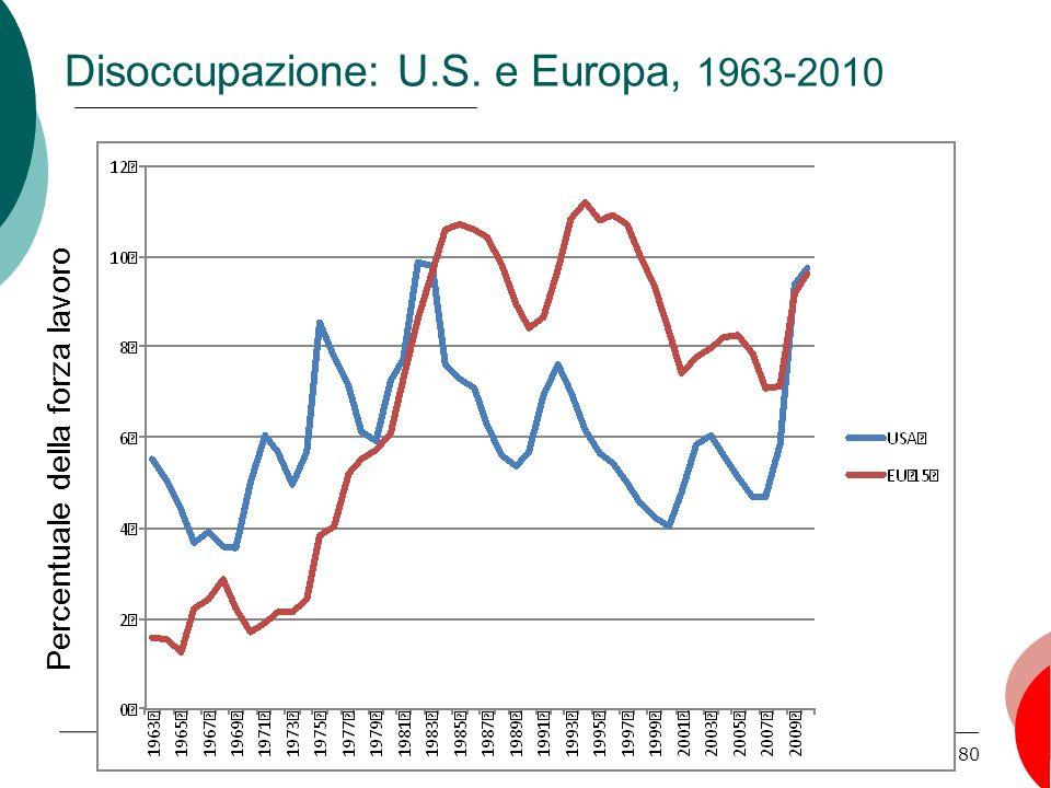 80 Disoccupazione: U.S. e Europa, 1963-2010 Percentuale della forza lavoro