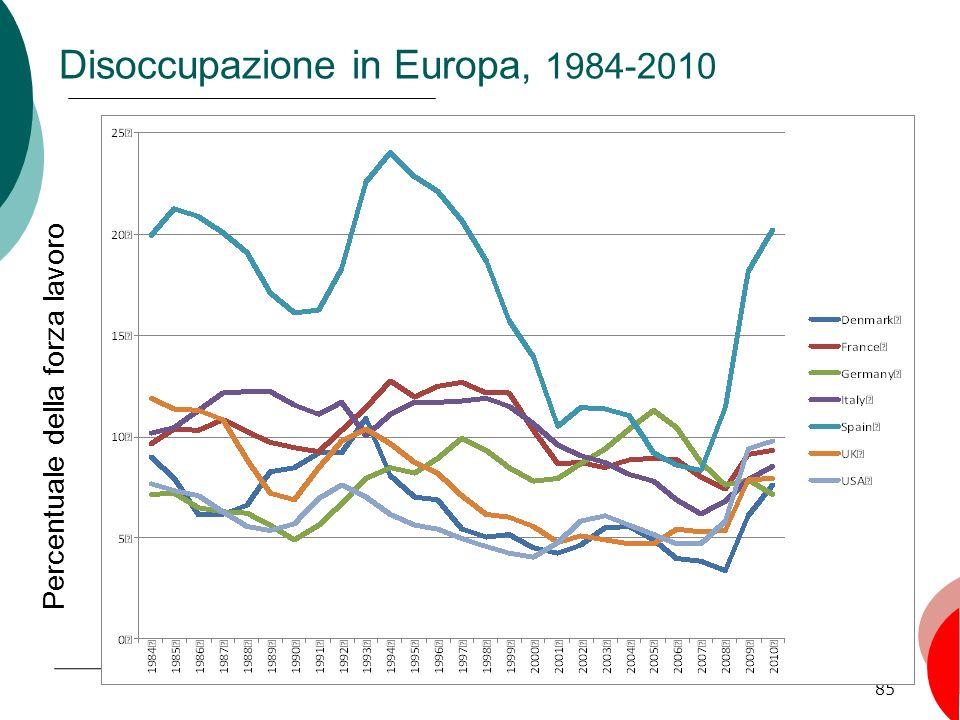 85 Disoccupazione in Europa, 1984-2010 Percentuale della forza lavoro