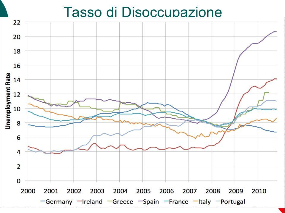 87 Tasso di Disoccupazione Capitolo 6: La disoccupazione