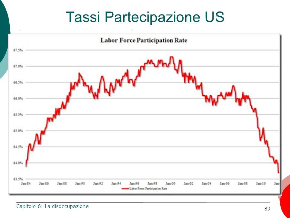89 Tassi Partecipazione US Capitolo 6: La disoccupazione