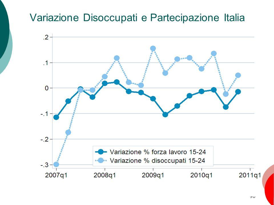 90 Variazione Disoccupati e Partecipazione Italia Capitolo 6: La disoccupazione