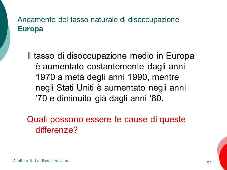 95 Andamento del tasso naturale di disoccupazione Europa Capitolo 6: La disoccupazione Il tasso di disoccupazione medio in Europa è aumentato costantemente dagli anni 1970 a metà degli anni 1990, mentre negli Stati Uniti è aumentato negli anni 70 e diminuito già dagli anni 80.