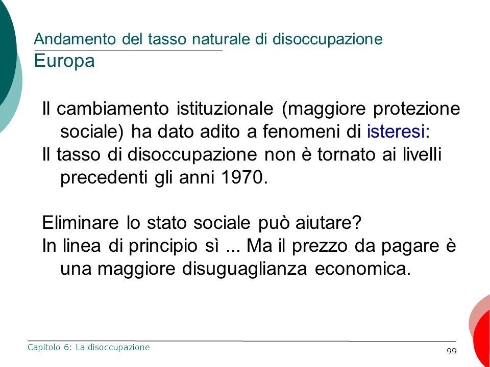 99 Andamento del tasso naturale di disoccupazione Europa Capitolo 6: La disoccupazione Il cambiamento istituzionale (maggiore protezione sociale) ha dato adito a fenomeni di isteresi: Il tasso di disoccupazione non è tornato ai livelli precedenti gli anni 1970.