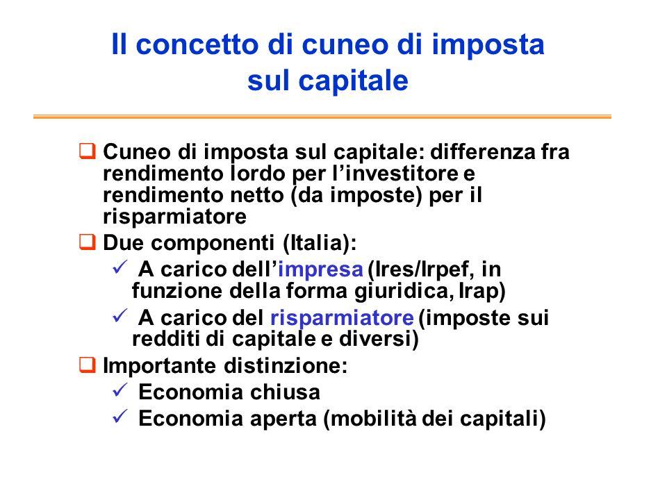 Il concetto di cuneo di imposta sul capitale Cuneo di imposta sul capitale: differenza fra rendimento lordo per linvestitore e rendimento netto (da im