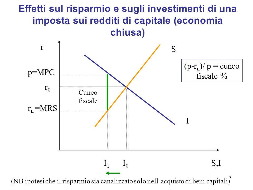 3 Effetti sul risparmio e sugli investimenti di una imposta sui redditi di capitale (economia chiusa) S I S,I r Cuneo fiscale I0I0 I1I1 r0r0 (NB ipote