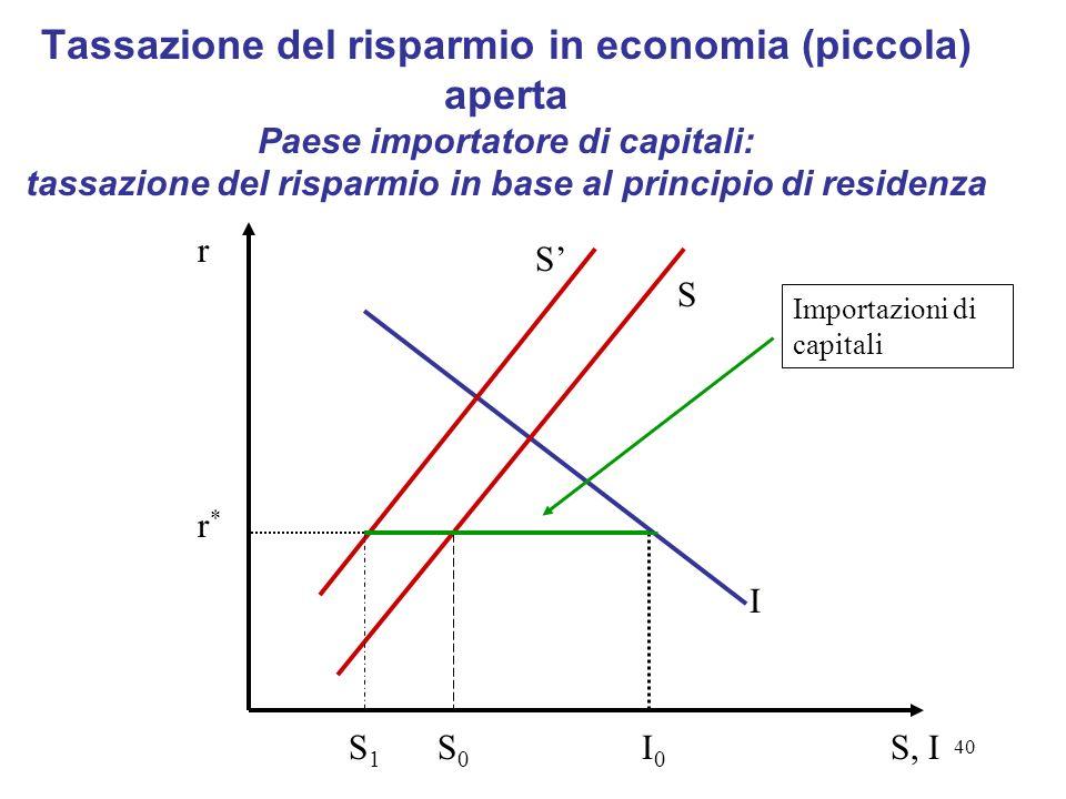 40 Tassazione del risparmio in economia (piccola) aperta Paese importatore di capitali: tassazione del risparmio in base al principio di residenza S I