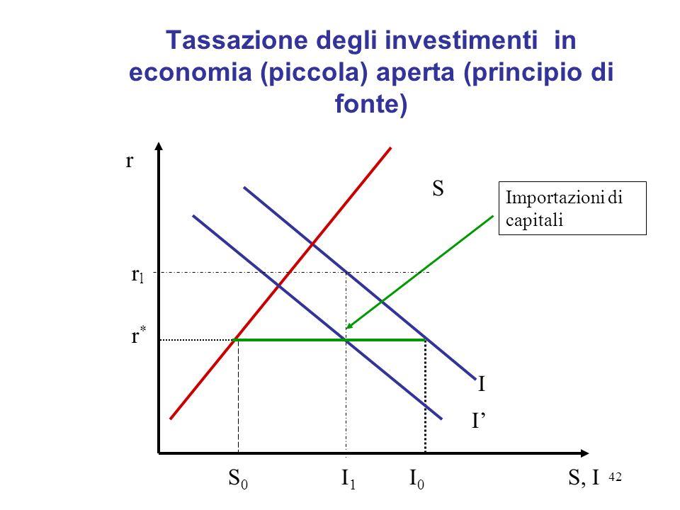 42 Tassazione degli investimenti in economia (piccola) aperta (principio di fonte) S I S, II0I0 r*r* I r S0S0 I1I1 Importazioni di capitali rlrl