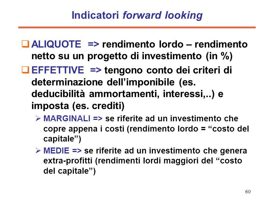 60 Indicatori forward looking ALIQUOTE => rendimento lordo – rendimento netto su un progetto di investimento (in %) EFFETTIVE => tengono conto dei cri