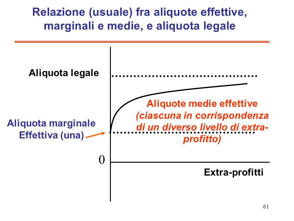 61 Relazione (usuale) fra aliquote effettive, marginali e medie, e aliquota legale Aliquota legale Aliquota marginale Effettiva (una) Aliquote medie e
