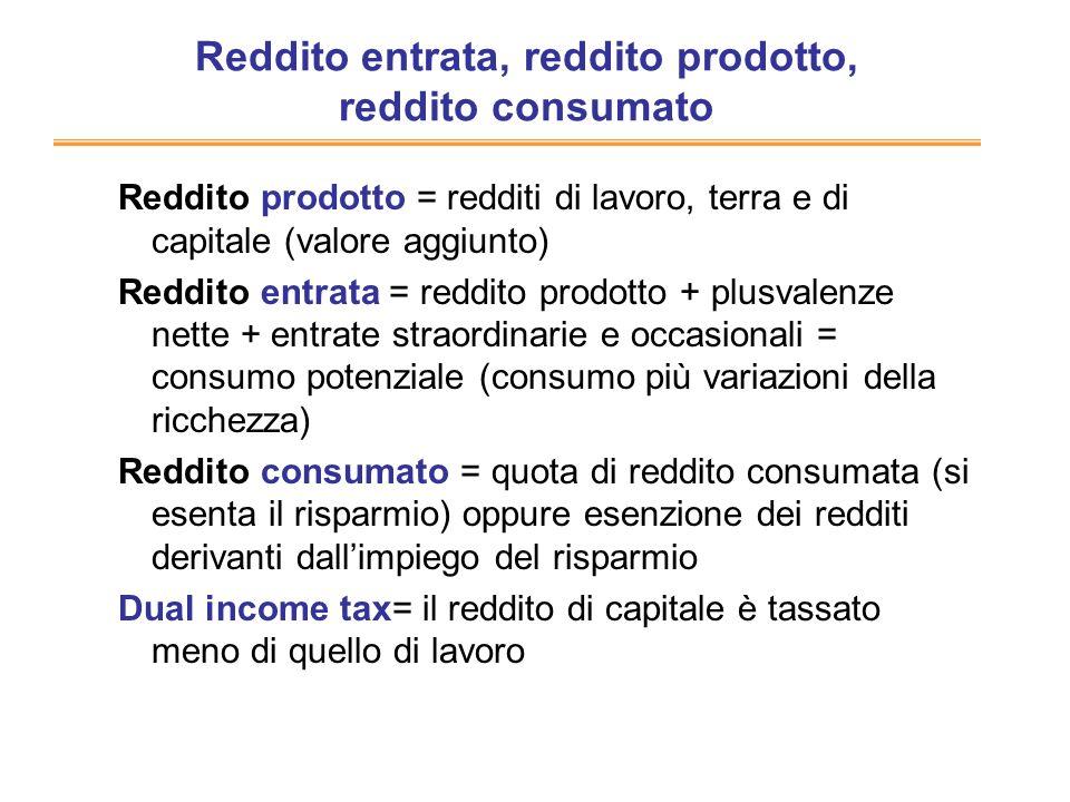 Reddito entrata, reddito prodotto, reddito consumato Reddito prodotto = redditi di lavoro, terra e di capitale (valore aggiunto) Reddito entrata = red
