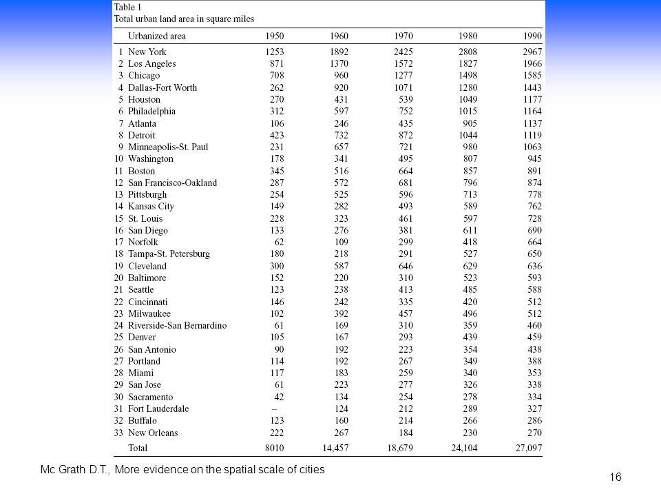 Mc Grath D.T., More evidence on the spatial scale of cities 15 Variabile osservata: superficie urbanizzata delle 33 MSA più grandi (dati US Census Bur