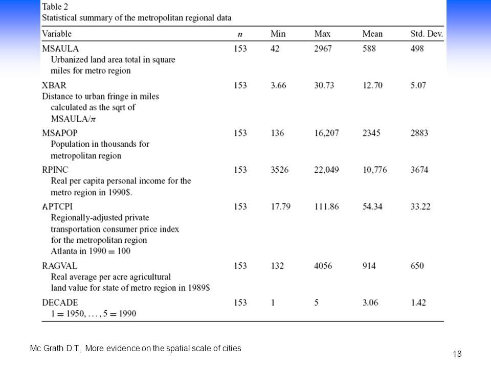 Mc Grath D.T., More evidence on the spatial scale of cities 17 Variabile proxy per i costi di trasporto: media annuale del consumer price index (CPI)
