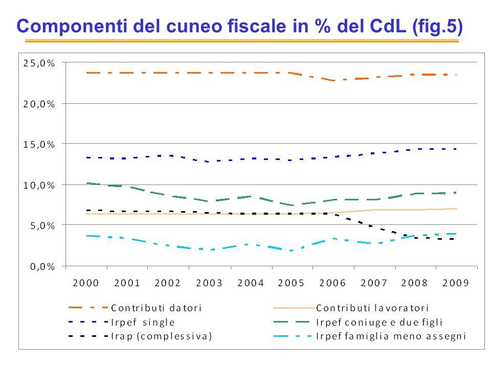 11 Componenti del cuneo fiscale in % del CdL (fig.5)