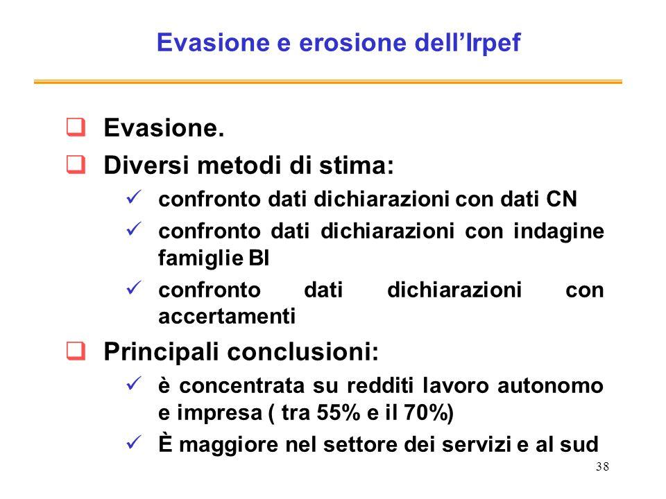 38 Evasione e erosione dellIrpef Evasione. Diversi metodi di stima: confronto dati dichiarazioni con dati CN confronto dati dichiarazioni con indagine