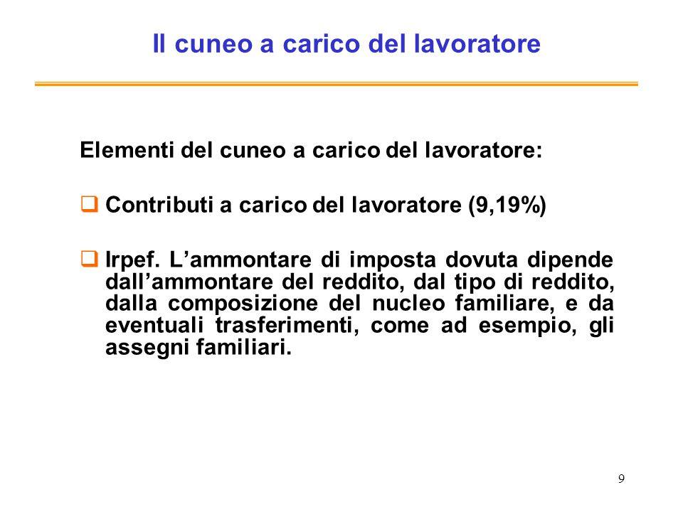 9 Il cuneo a carico del lavoratore Elementi del cuneo a carico del lavoratore: Contributi a carico del lavoratore (9,19%) Irpef. Lammontare di imposta