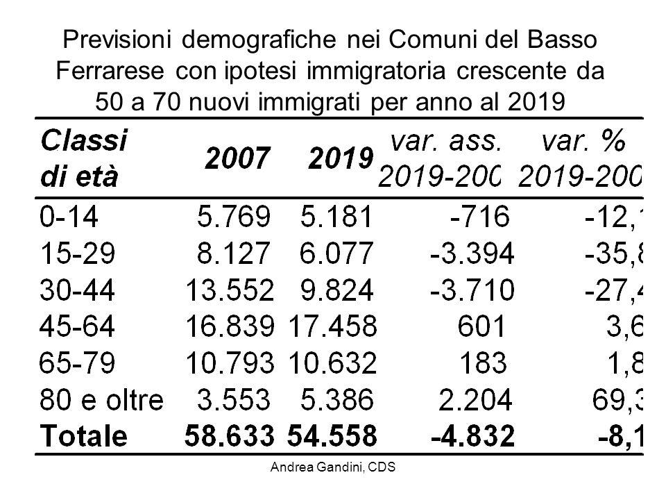 Andrea Gandini, CDS Previsioni demografiche nei Comuni del Basso Ferrarese con ipotesi immigratoria crescente da 50 a 70 nuovi immigrati per anno al 2019.