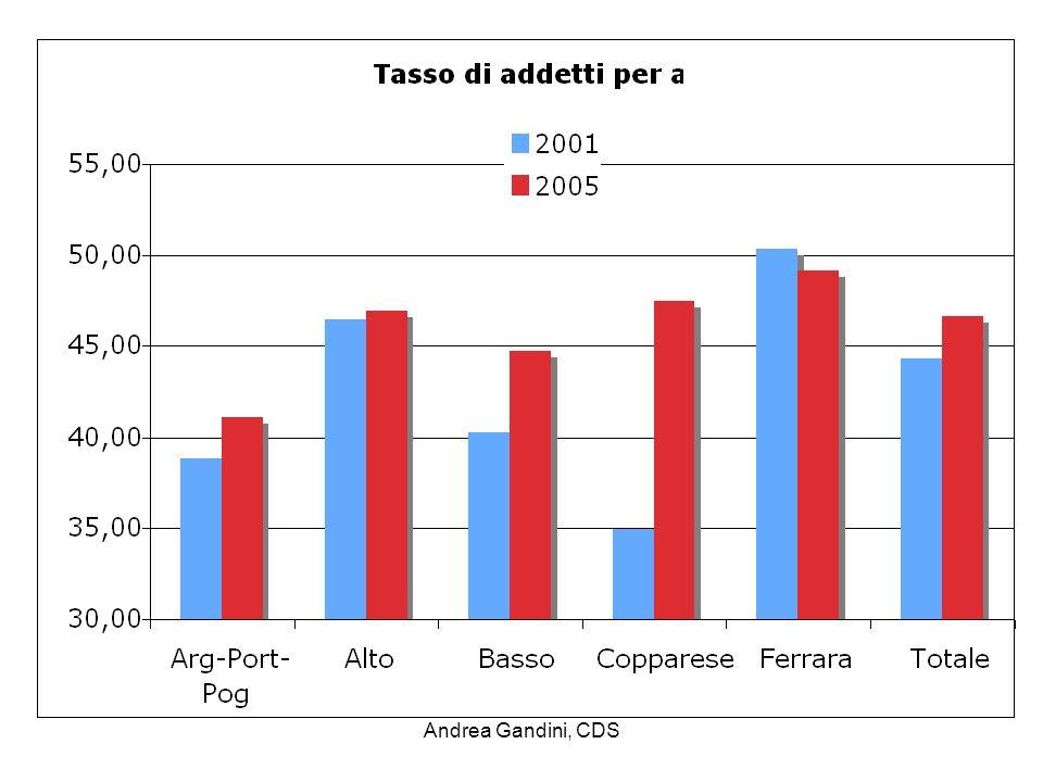 Tassi di addetti 2005 e var. ass. 2001-2005