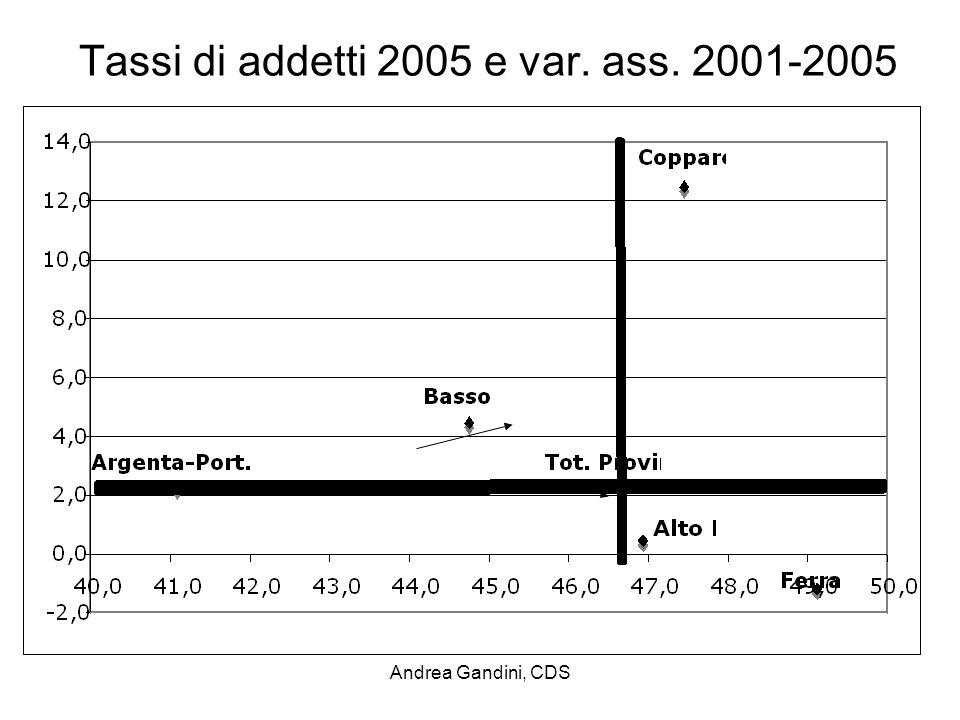 Andrea Gandini, CDS Tassi di addetti 2005 e var.ass. 2001-2005