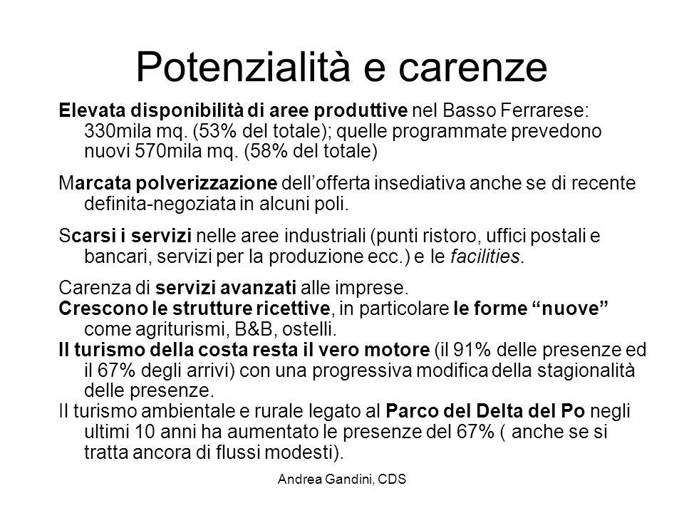 Andrea Gandini, CDS Potenzialità e carenze Elevata disponibilità di aree produttive nel Basso Ferrarese: 330mila mq. (53% del totale); quelle programm
