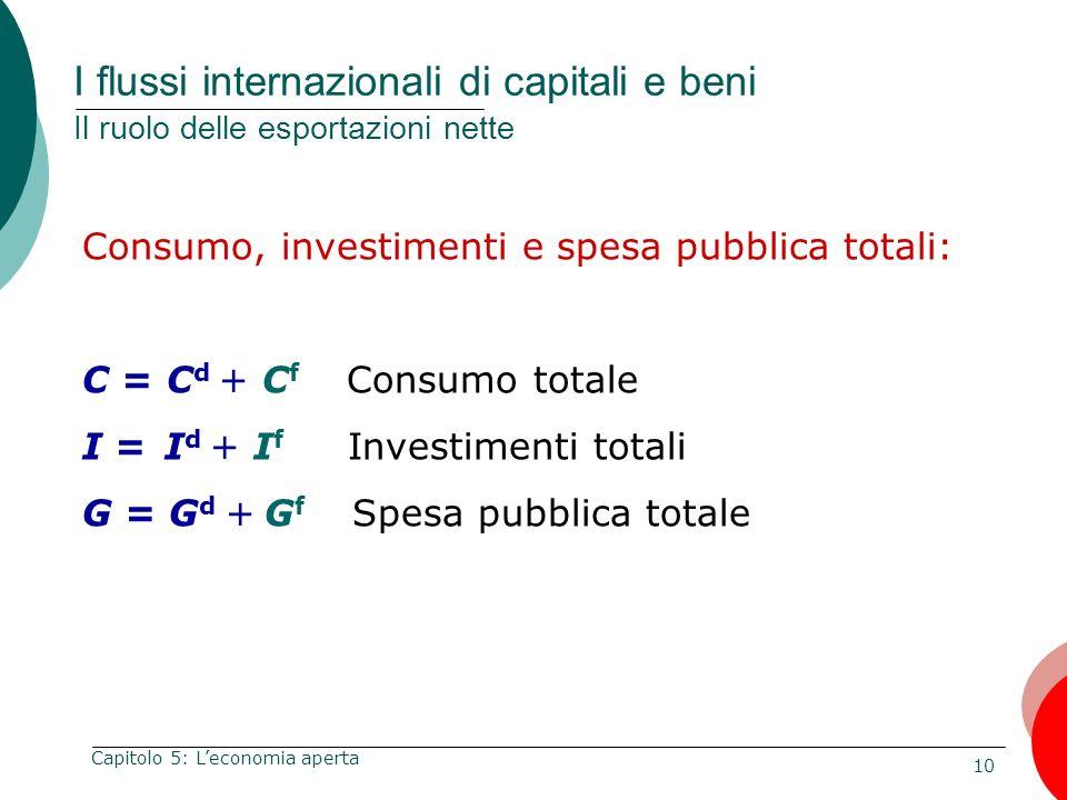 10 Capitolo 5: Leconomia aperta I flussi internazionali di capitali e beni Il ruolo delle esportazioni nette Consumo, investimenti e spesa pubblica to