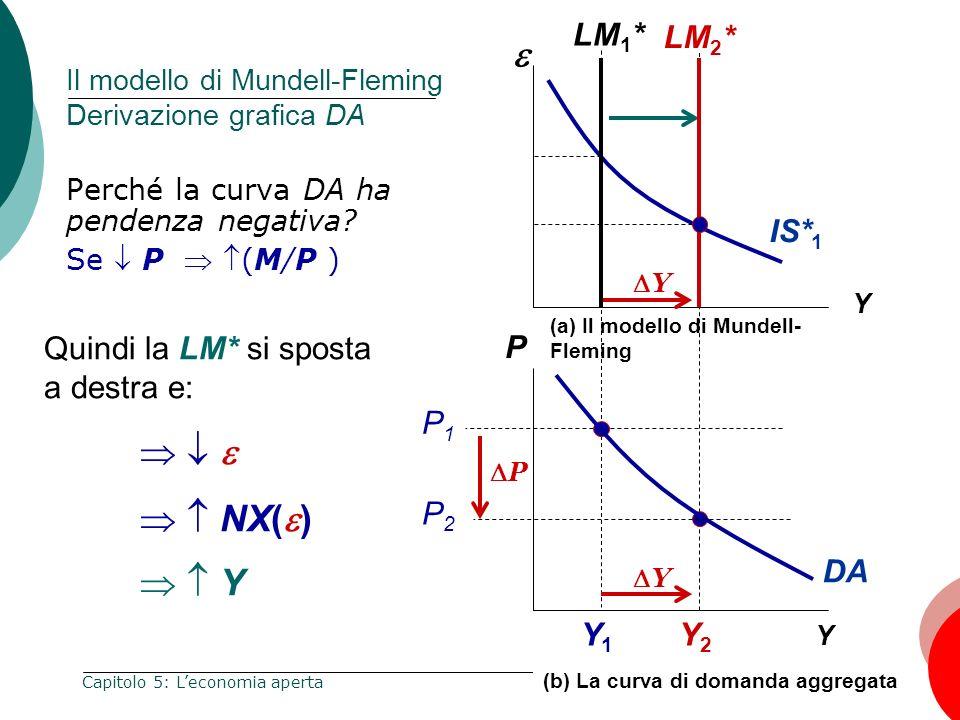 105 Capitolo 5: Leconomia aperta Y Y1Y1 Y2Y2 Y P Y (a) Il modello di Mundell- Fleming IS* 1 DA Y (b) La curva di domanda aggregata Il modello di Munde