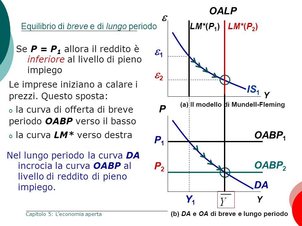 107 Capitolo 5: Leconomia aperta Y Y1Y1 Y (a) Il modello di Mundell-Fleming IS 1 DA LM*(P 1 ) OABP 1 (b) DA e OA di breve e lungo periodo Equilibrio d