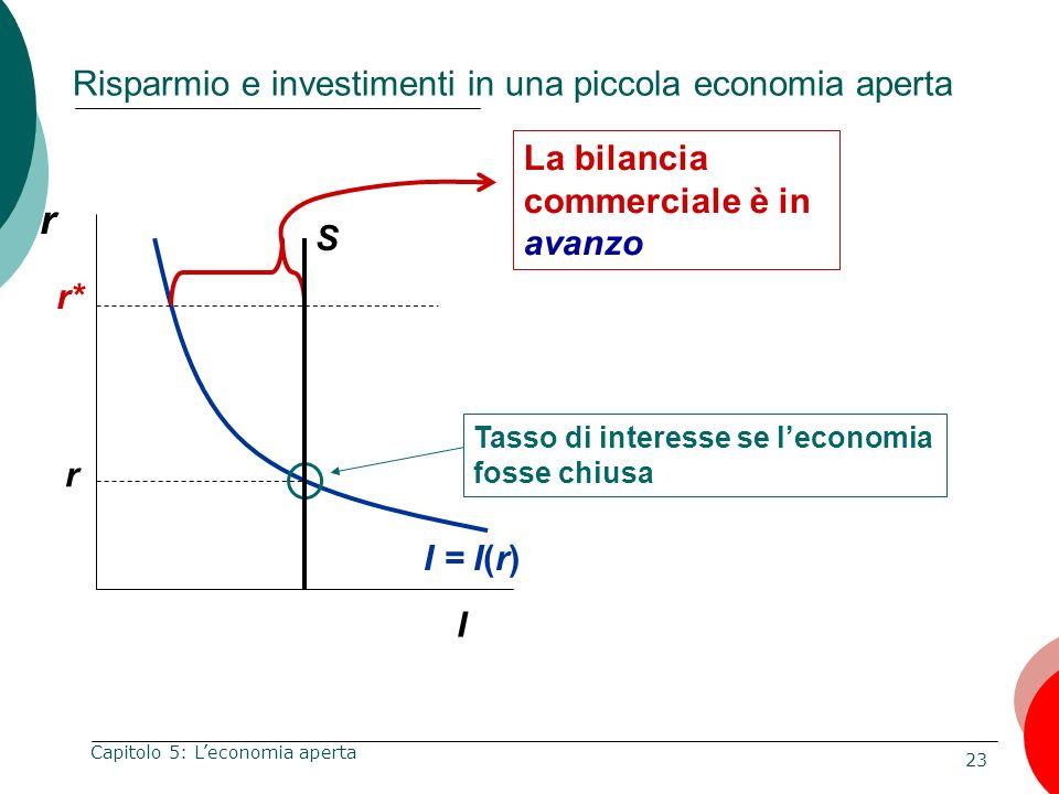 23 Capitolo 5: Leconomia aperta Risparmio e investimenti in una piccola economia aperta r I I = I(r) Tasso di interesse se leconomia fosse chiusa r r*