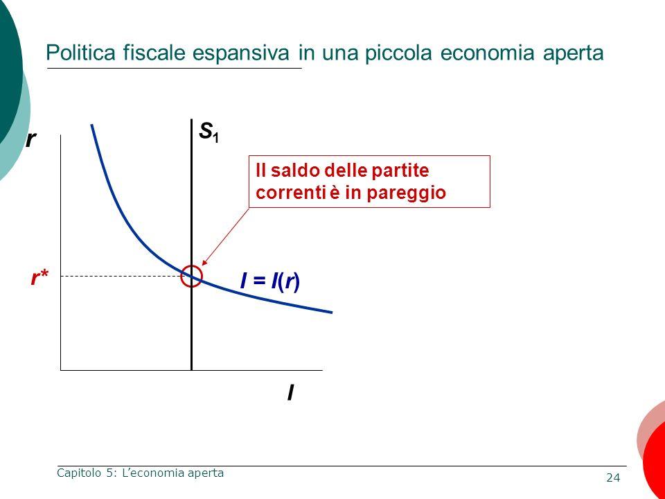 24 Capitolo 5: Leconomia aperta Politica fiscale espansiva in una piccola economia aperta r I Il saldo delle partite correnti è in pareggio r* S1S1 I