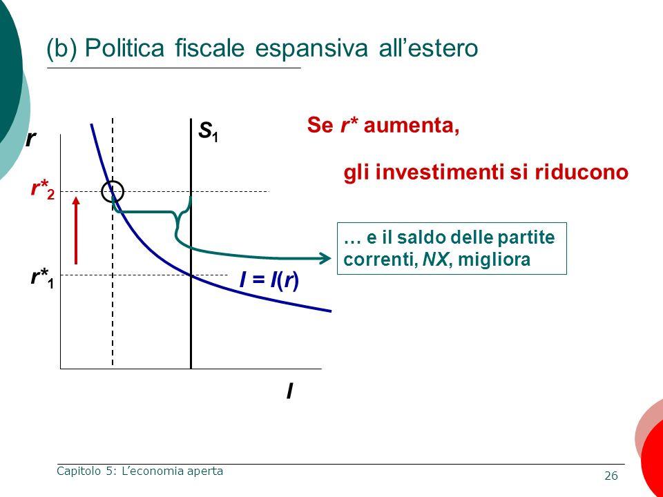 26 Capitolo 5: Leconomia aperta r I I = I(r) Se r* aumenta, r* 1 S1S1 … e il saldo delle partite correnti, NX, migliora r* 2 gli investimenti si riduc