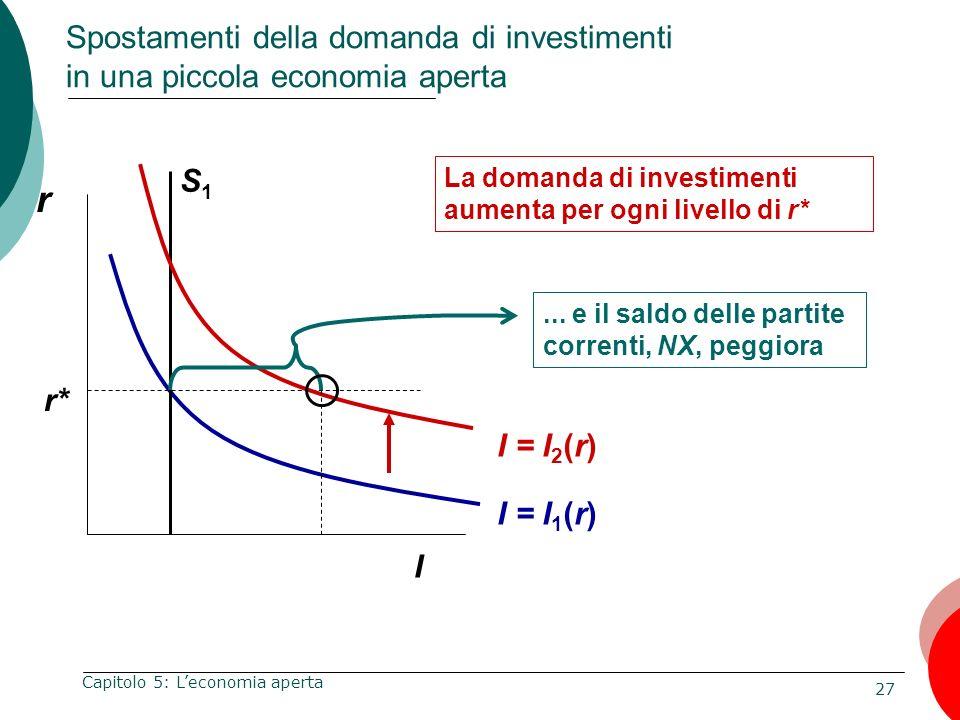 27 Capitolo 5: Leconomia aperta Spostamenti della domanda di investimenti in una piccola economia aperta r I I = I 1 (r) La domanda di investimenti au