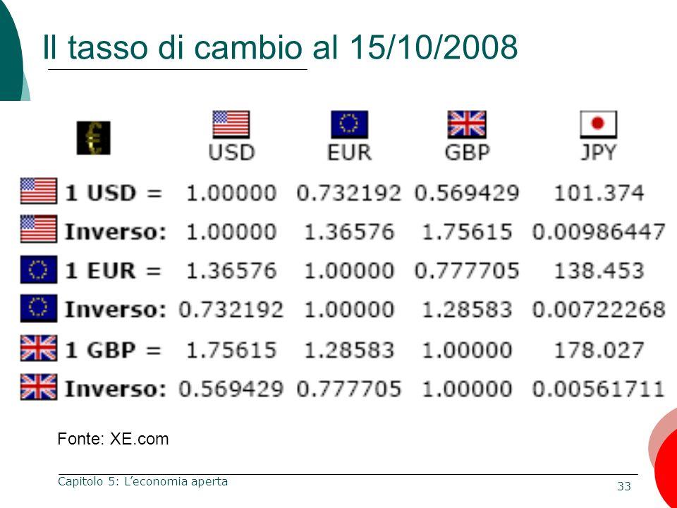 33 Capitolo 5: Leconomia aperta Il tasso di cambio al 15/10/2008 Fonte: XE.com