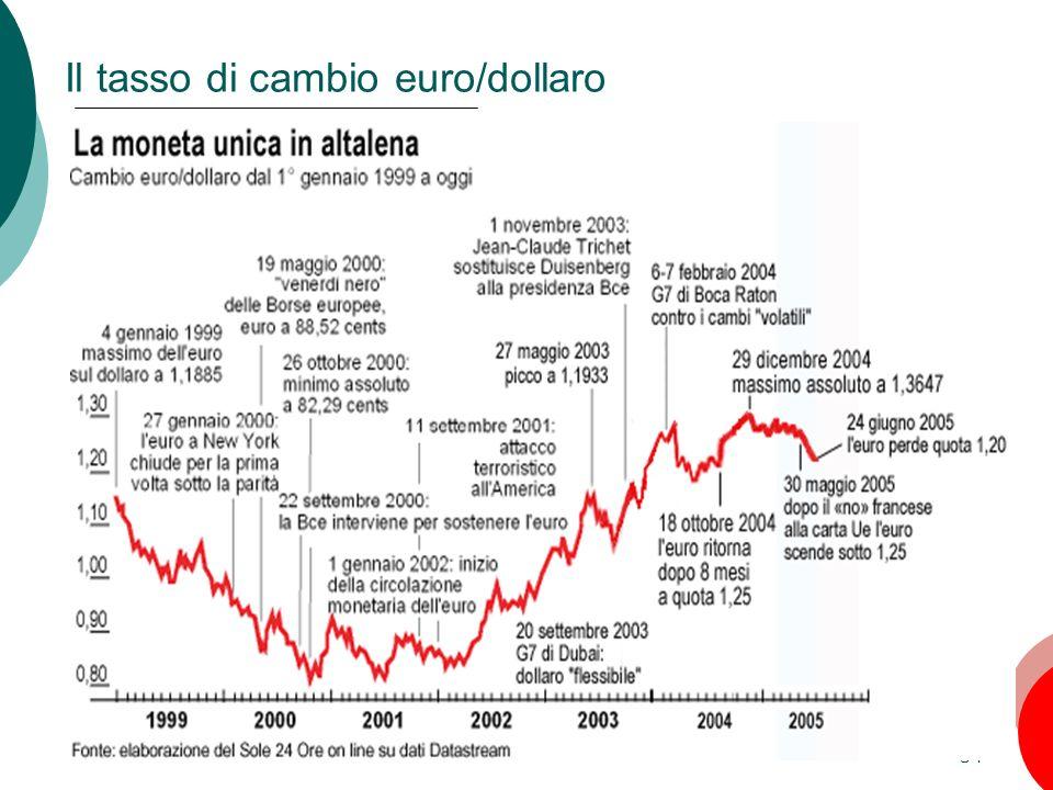 34 Il tasso di cambio euro/dollaro