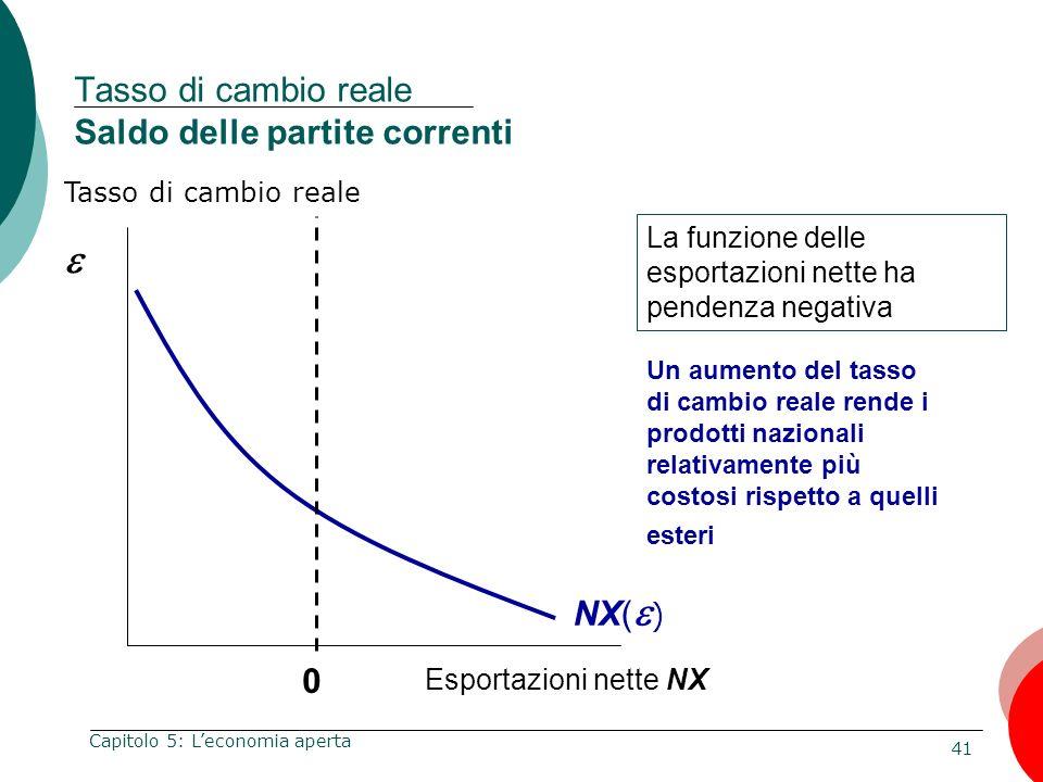 41 Capitolo 5: Leconomia aperta Tasso di cambio reale Esportazioni nette NX 0 La funzione delle esportazioni nette ha pendenza negativa NX( ) Un aumen