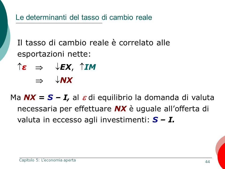 44 Capitolo 5: Leconomia aperta Le determinanti del tasso di cambio reale Il tasso di cambio reale è correlato alle esportazioni nette: ε EX, IM NX Ma