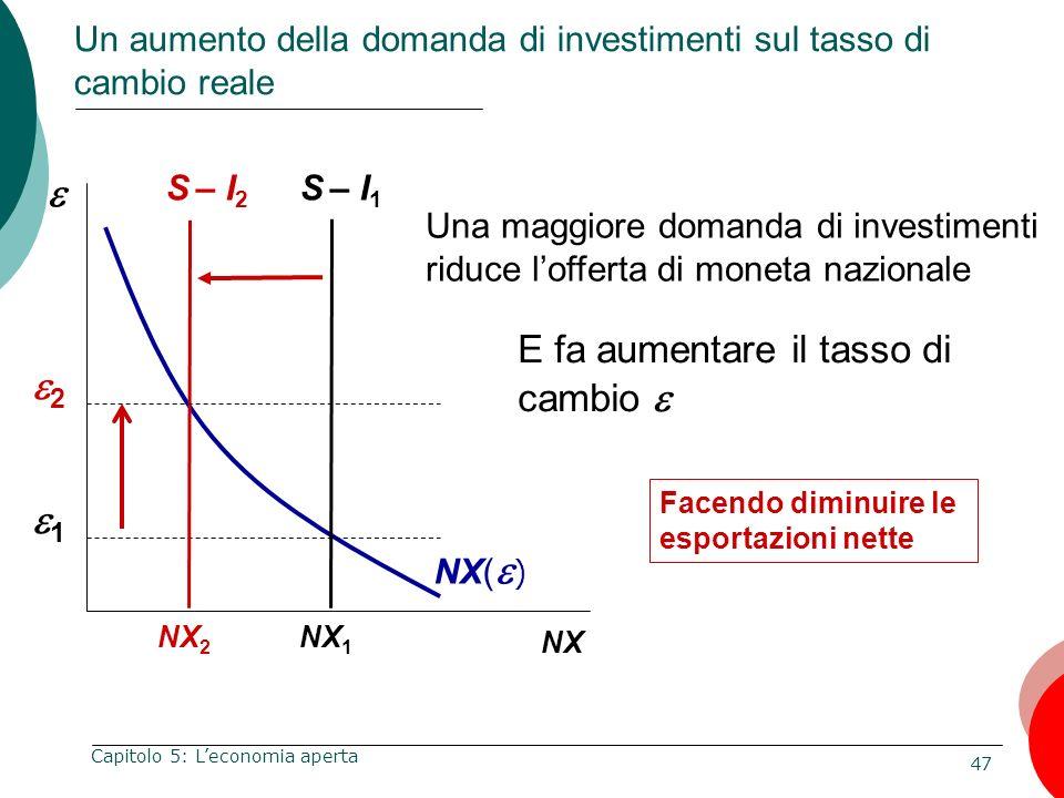 47 Capitolo 5: Leconomia aperta NX Una maggiore domanda di investimenti riduce lofferta di moneta nazionale NX( ) Facendo diminuire le esportazioni ne