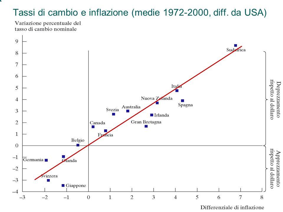 52 Capitolo 5: Leconomia aperta Tassi di cambio e inflazione (medie 1972-2000, diff. da USA)