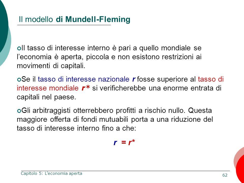 62 Capitolo 5: Leconomia aperta Il modello di Mundell-Fleming Il tasso di interesse interno è pari a quello mondiale se leconomia è aperta, piccola e