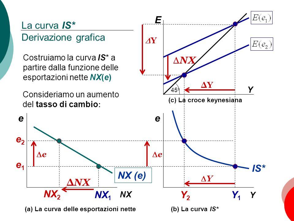 64 Capitolo 5: Leconomia aperta E Y La curva IS* Derivazione grafica Y1Y1 Y2Y2 45 o NX Y e Y e IS* NX 1 NX 2 NX e e Y NX (e) ΔYΔY (a) La curva delle e
