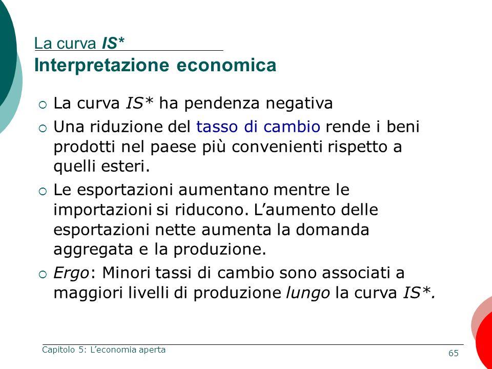 65 Capitolo 5: Leconomia aperta La curva IS* Interpretazione economica La curva IS* ha pendenza negativa Una riduzione del tasso di cambio rende i ben