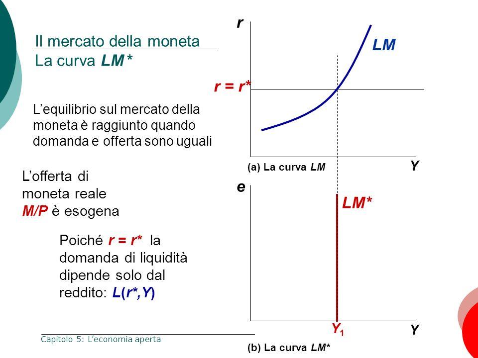 66 Capitolo 5: Leconomia aperta Il mercato della moneta La curva LM * r Y e Y Y1Y1 r = r* (a) La curva LM (b) La curva LM* Lequilibrio sul mercato del