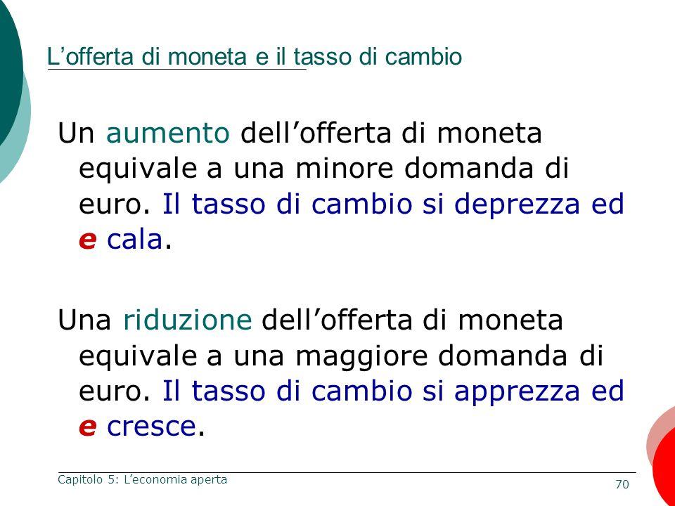 70 Capitolo 5: Leconomia aperta Lofferta di moneta e il tasso di cambio Un aumento dellofferta di moneta equivale a una minore domanda di euro. Il tas