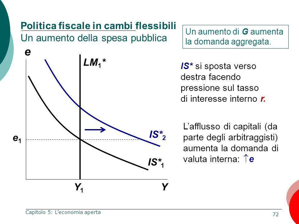 72 Capitolo 5: Leconomia aperta e Y Politica fiscale in cambi flessibili Un aumento della spesa pubblica Y1Y1 Un aumento di G aumenta la domanda aggre