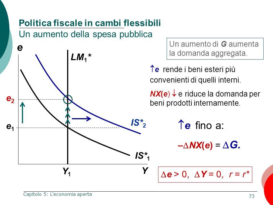 73 Capitolo 5: Leconomia aperta e Y Politica fiscale in cambi flessibili Un aumento della spesa pubblica Y1Y1 Un aumento di G aumenta la domanda aggre