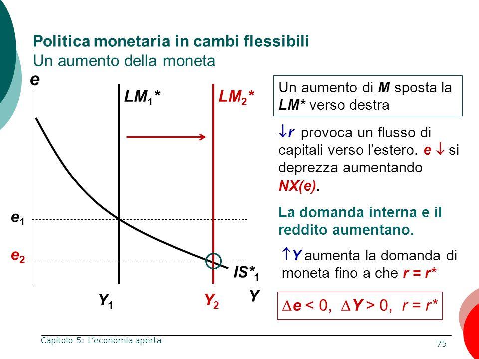 75 Capitolo 5: Leconomia aperta e Y Politica monetaria in cambi flessibili Un aumento della moneta Y1Y1 Un aumento di M sposta la LM* verso destra IS*
