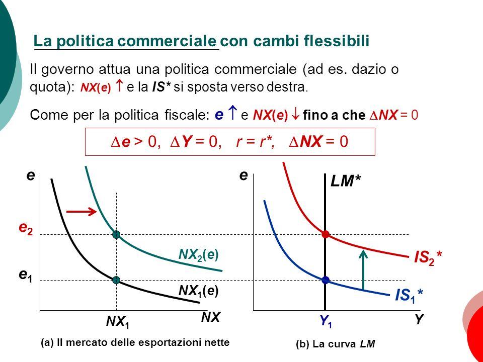 78 Capitolo 5: Leconomia aperta e Y Y1Y1 e1e1 (b) La curva LM e NX NX 1 (e) e2e2 LM* La politica commerciale con cambi flessibili Il governo attua una