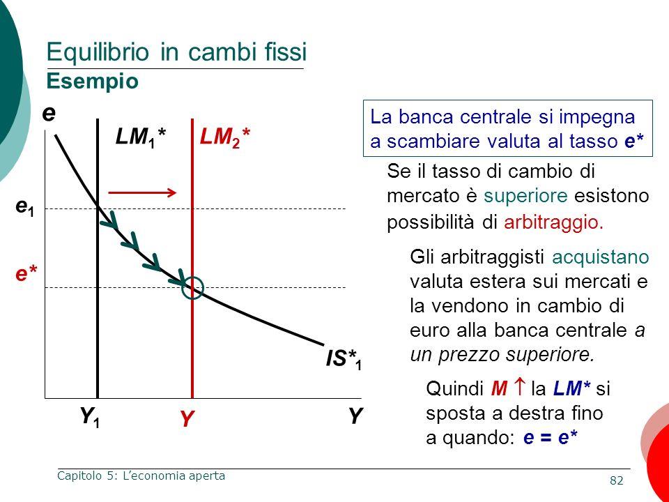 82 Capitolo 5: Leconomia aperta e Y Equilibrio in cambi fissi Esempio Y1Y1 La banca centrale si impegna a scambiare valuta al tasso e* IS* 1 e1e1 Se i