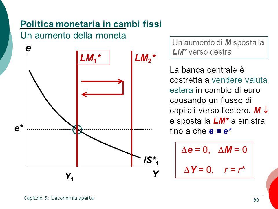 88 Capitolo 5: Leconomia aperta e Y Politica monetaria in cambi fissi Un aumento della moneta Y1Y1 Un aumento di M sposta la LM* verso destra IS* 1 e*
